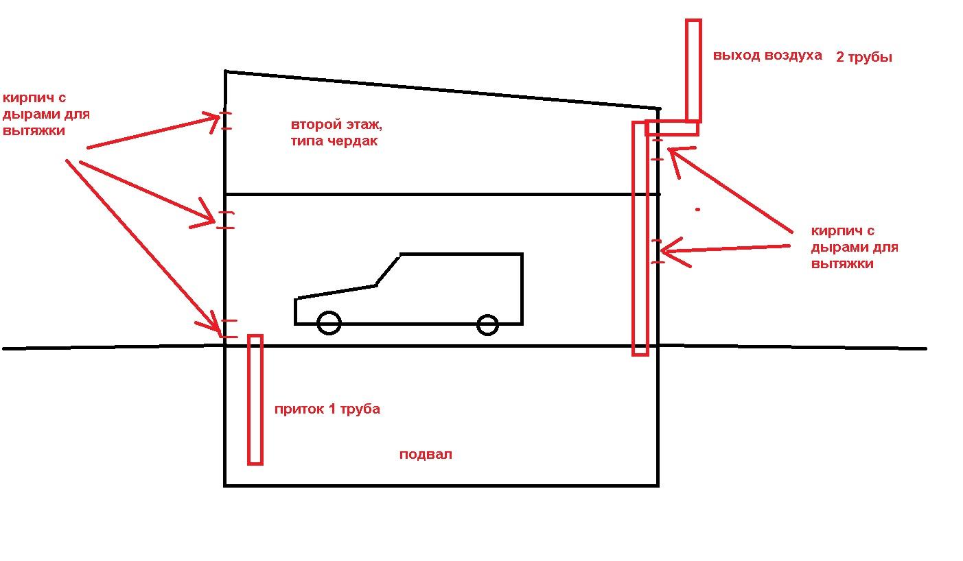 Как сделать вентиляцию в деревянном гараже