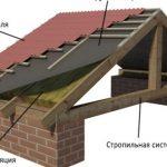 7 Утепление крыши изнутри