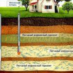 198 Водоснабжение загородного дома из скважины