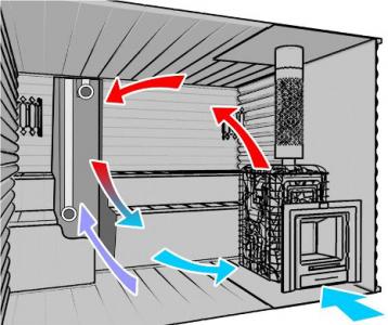 Вентиляция в бане — нужна ли она и как ее сделать