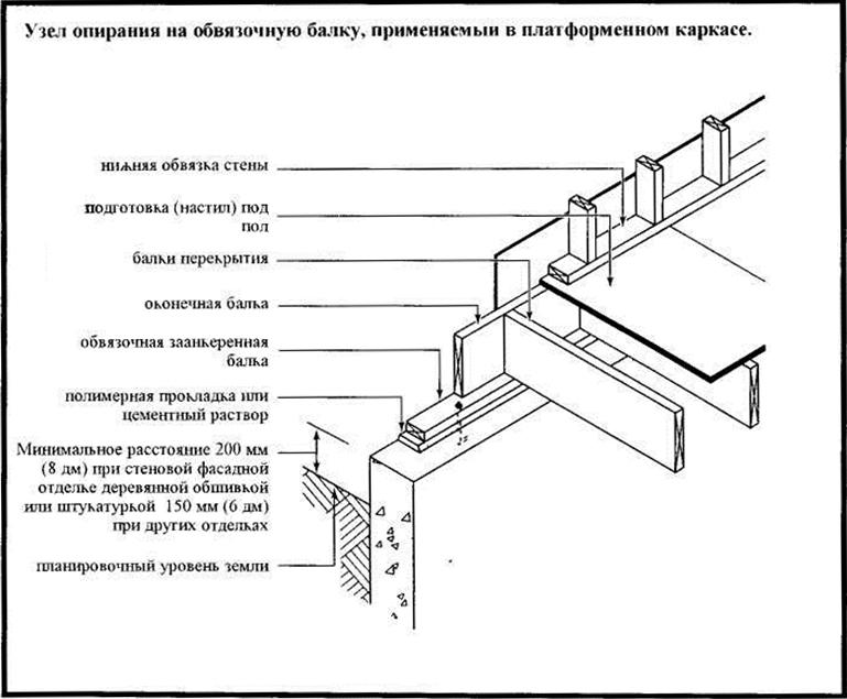Нижняя обвязка каркасного дома — инструкция, технология возведения