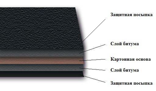 Кровельные материалы для плоской кровли