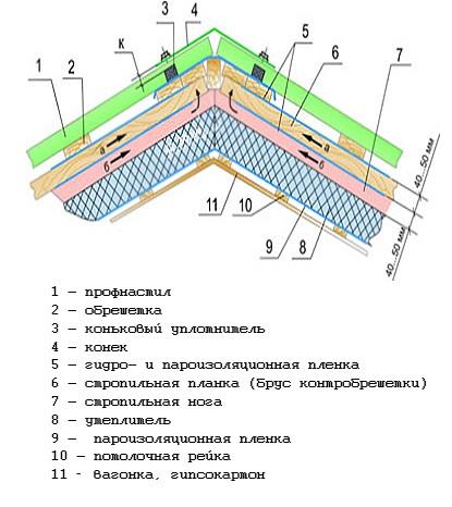 Кровля крыши профнастилом своими руками — пошаговая инструкция
