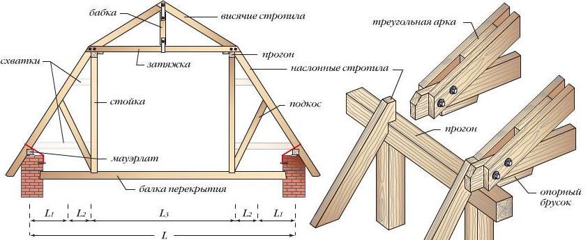 Cтропильная система двускатной крыши