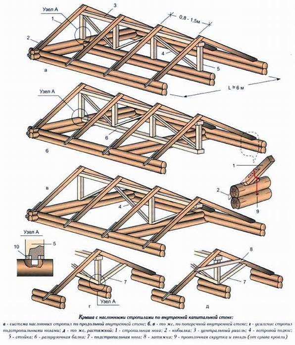 Стропильная система крыши своими руками: Инструкция и Видео
