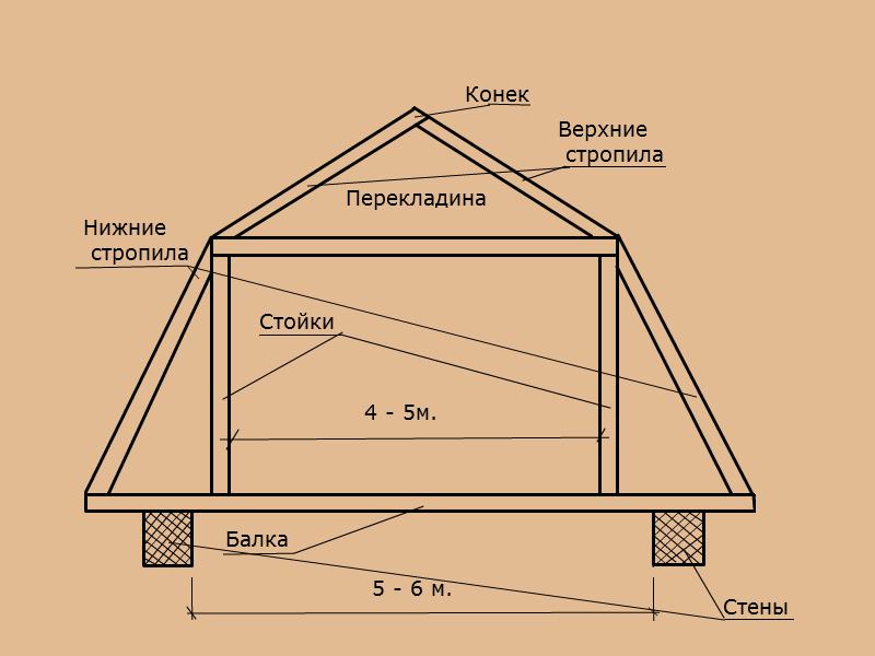 Мансардная крыша своими руками: Устройство и технология возведения