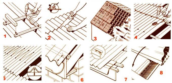 Как покрыть крышу ондулином — технология укладки и преимущества