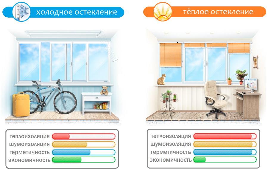 Сравнение холодного и теплого остекления балкона