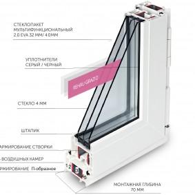Устройство пластикового окна от компании Rehau