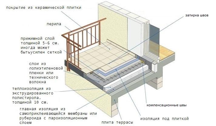 Схема гидроизоляции мансардного балкона с бетонной плитой