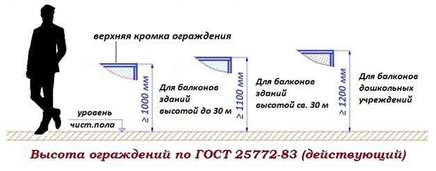 Высота балконных перил по действующему ГОСТу