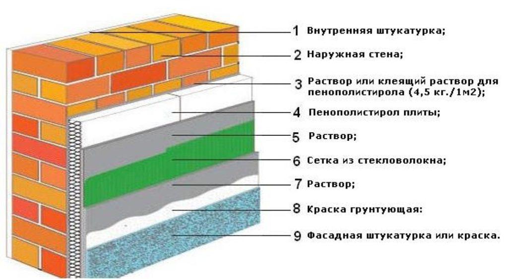 Чем опасно внутреннее утепление домашних стен