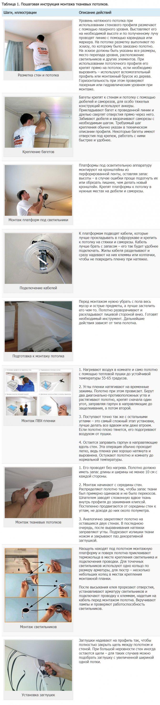 Пошаговая инструкция монтажа тканевых потолков